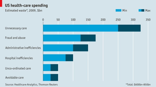 The Economist published this graphic demonstrating the amount of ...