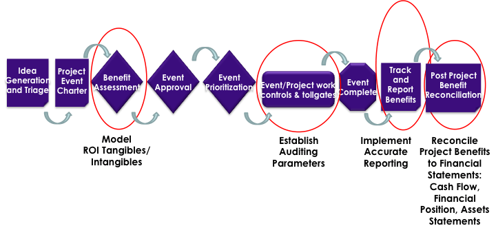 Figure 2: End-to-End Project Governance Process