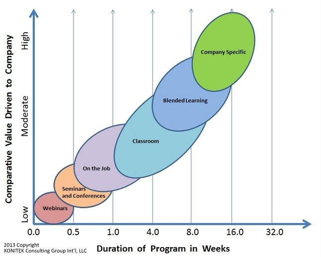 Graph of Comparative Value Driven to Company, by Joseph Paris