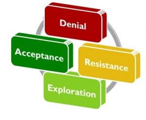 Human Response Cycle