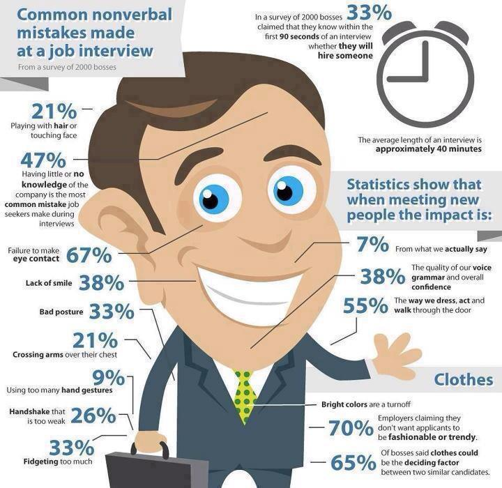Common nonverbal mistakes made in job interview