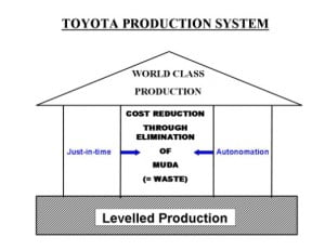 Toyota Production System - Levelled Production