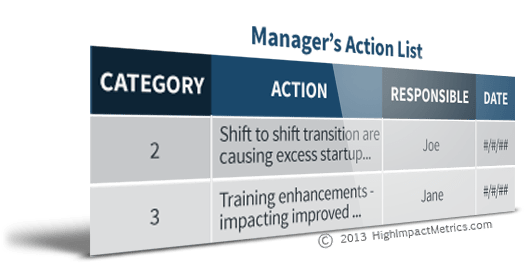 Manager's Action List