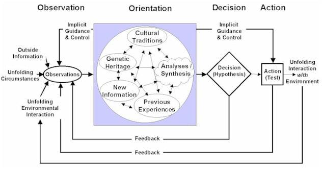 Observe Orient Decide Act Loop