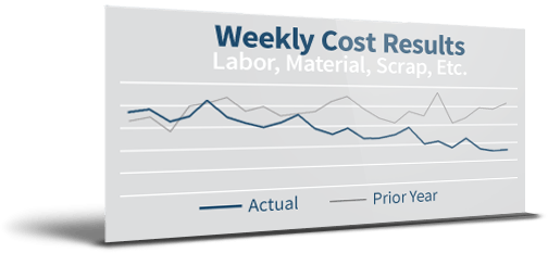 Weekly Cost Results