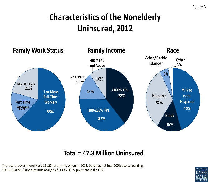 Graph of Characteristics of the Nonelderly Uninsured, 2012