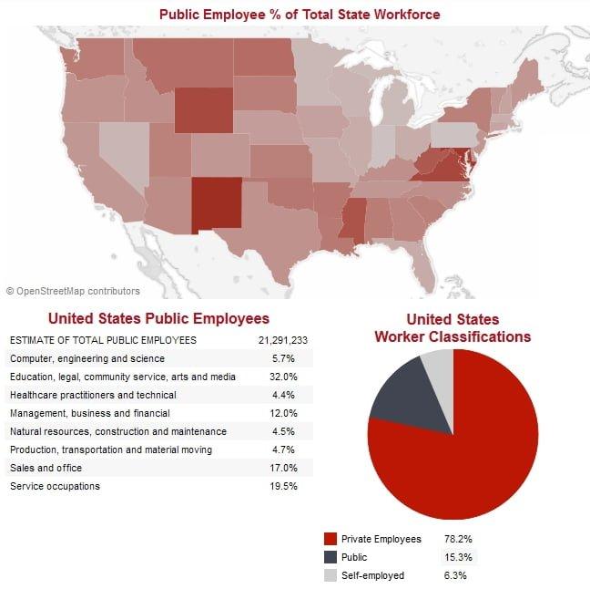 Public Employment