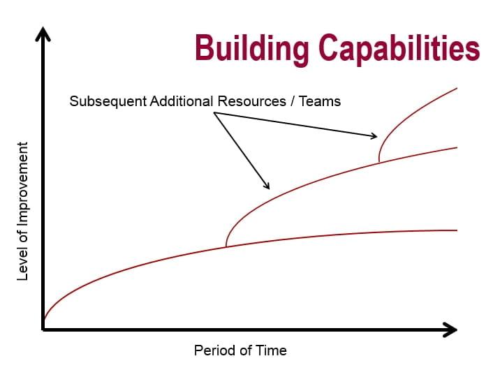 BuildingCapabilities