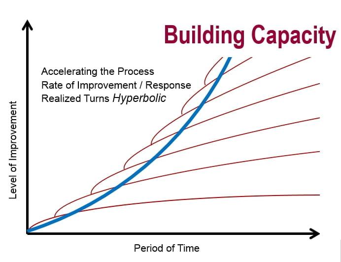 BuildingCapacity