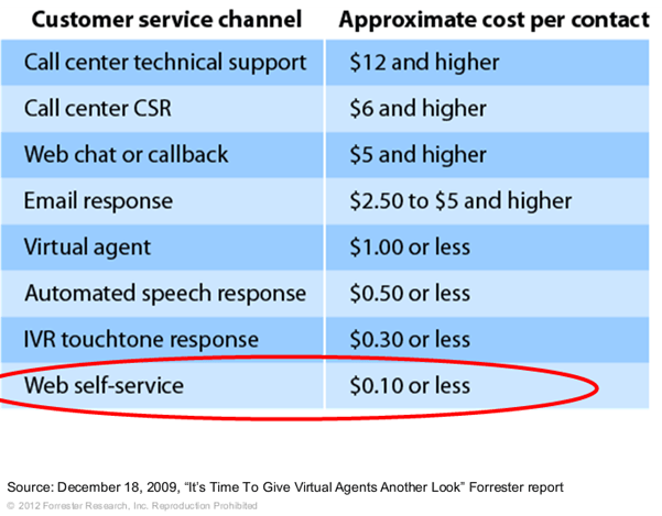 "Source: 12/18/09, ""It's Time to Give Virtual Agents Another Look"" Forrester Report"