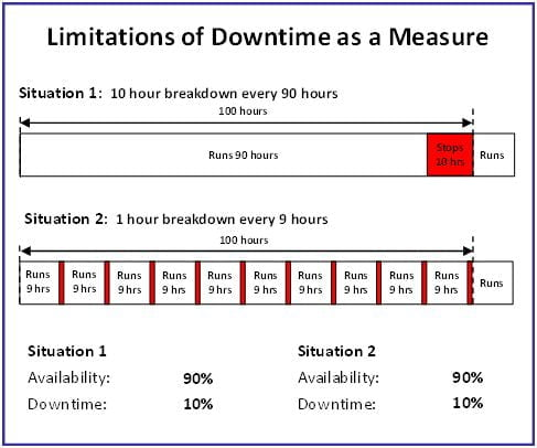 DowntimeLimitationsGraph