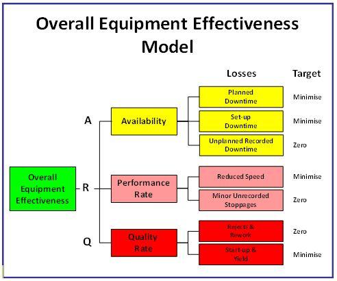 machine availability calculation