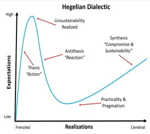 hegelian thesis antithesis synthesis dialectic