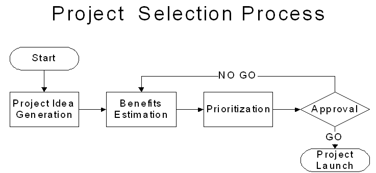 project selection Learn how to manage the project selection process to prepare and approve winning project proposals.